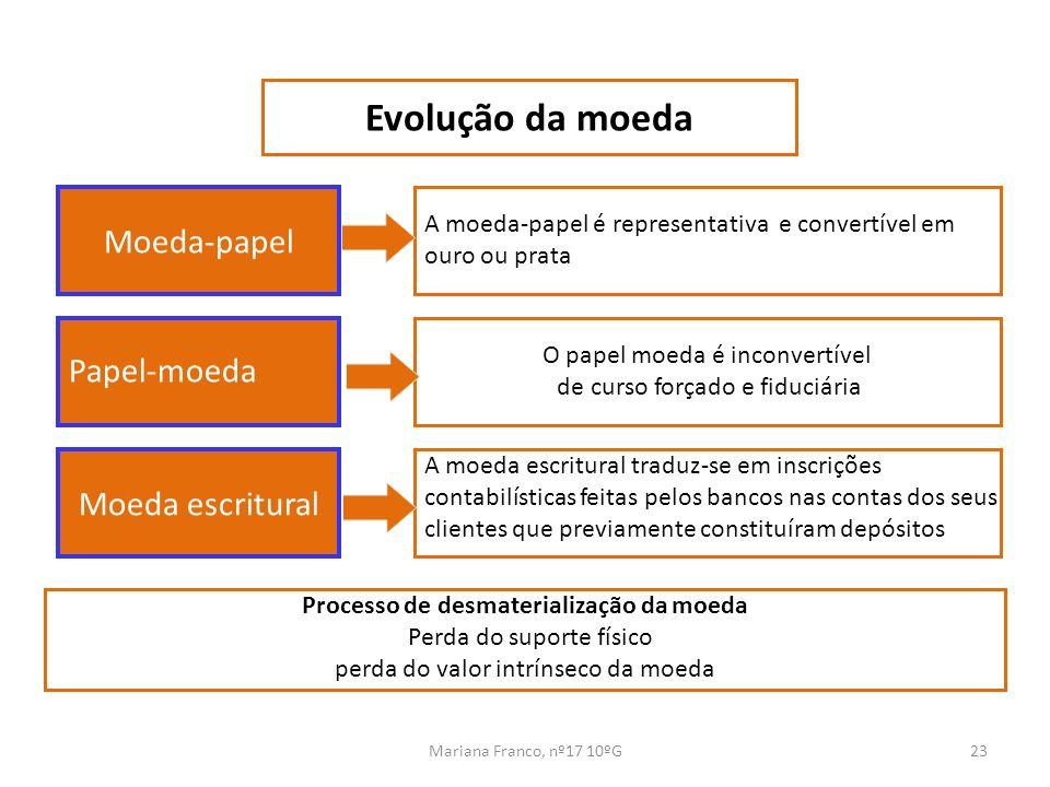 Evolução da moeda Moeda-papel Papel-moeda Moeda escritural