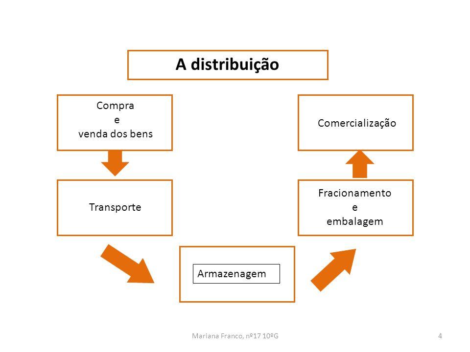 A distribuição Compra e venda dos bens Comercialização Fracionamento e