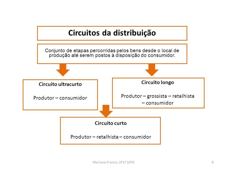 Circuitos da distribuição