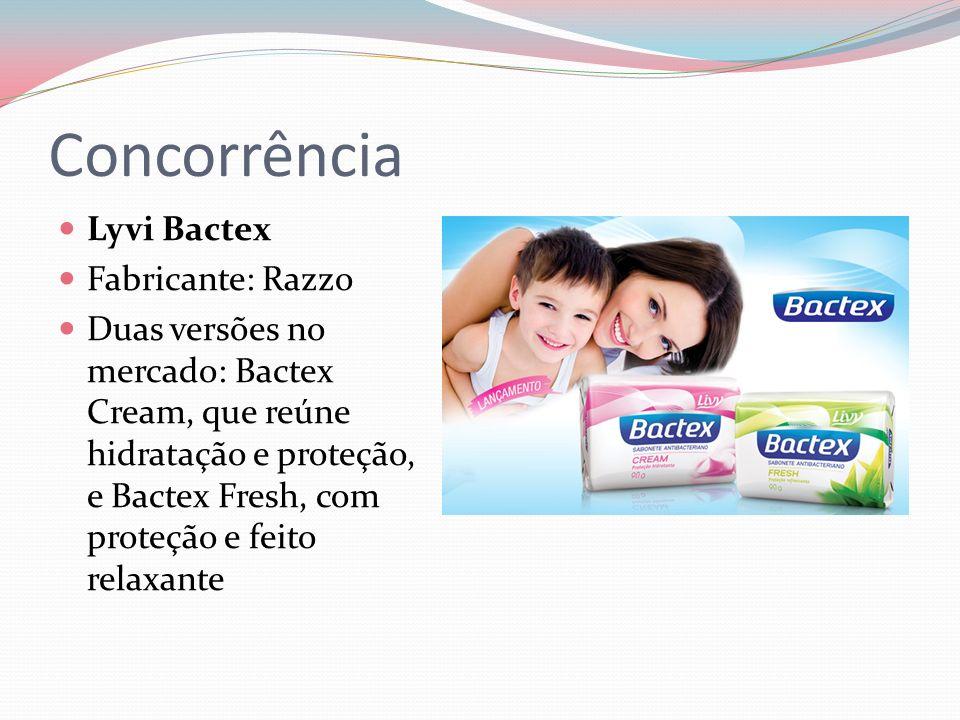 Concorrência Lyvi Bactex Fabricante: Razzo