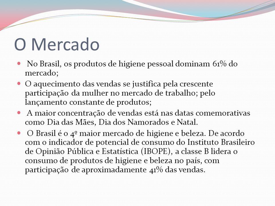 O Mercado No Brasil, os produtos de higiene pessoal dominam 61% do mercado;
