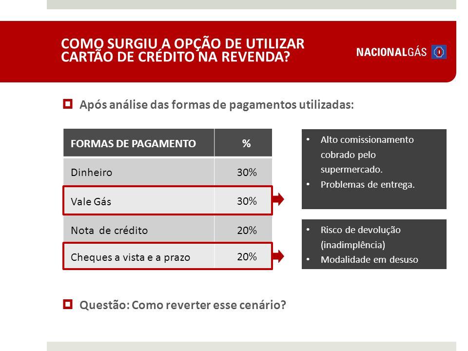 COMO SURGIU A OPÇÃO DE UTILIZAR CARTÃO DE CRÉDITO NA REVENDA