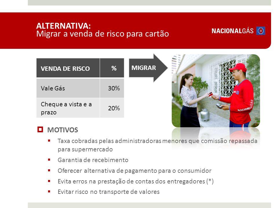 ALTERNATIVA: Migrar a venda de risco para cartão
