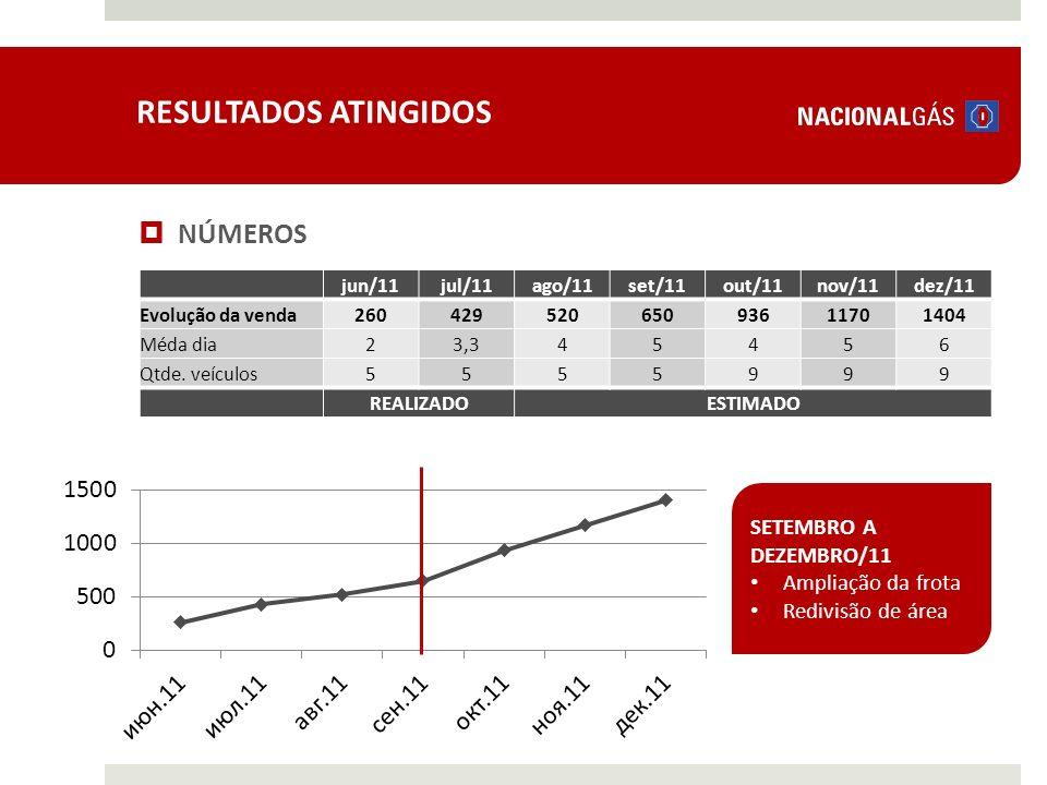 RESULTADOS ATINGIDOS NÚMEROS SETEMBRO A DEZEMBRO/11 Ampliação da frota