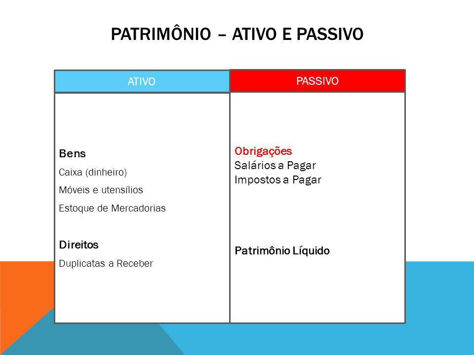 Patrimônio – ATIVO e PASSIVO