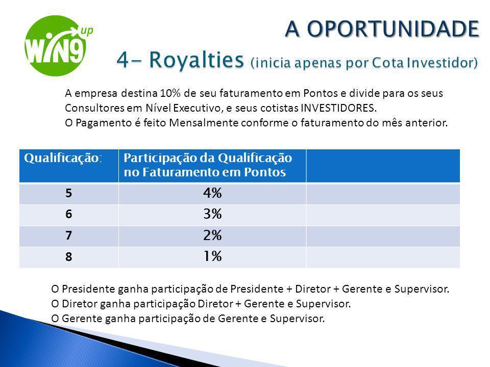A OPORTUNIDADE 4- Royalties (inicia apenas por Cota Investidor)