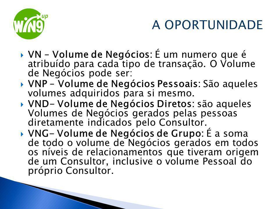 A OPORTUNIDADE VN – Volume de Negócios: É um numero que é atribuído para cada tipo de transação. O Volume de Negócios pode ser: