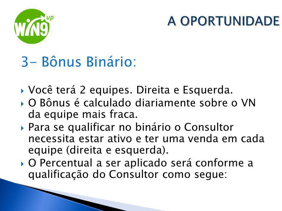 3- Bônus Binário: A OPORTUNIDADE
