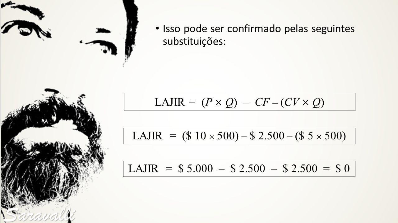 LAJIR = (P  Q) – CF – (CV  Q)