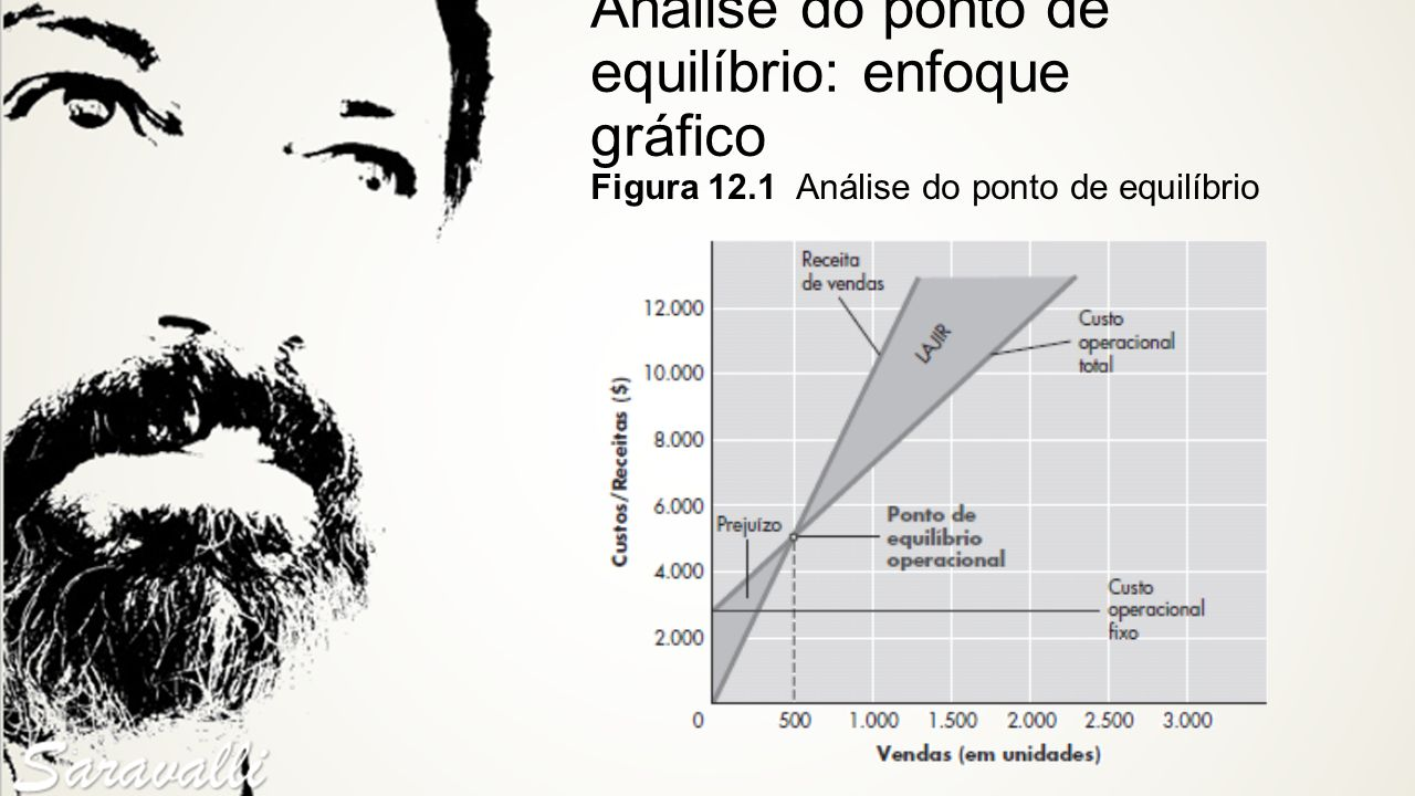 Análise do ponto de equilíbrio: enfoque gráfico