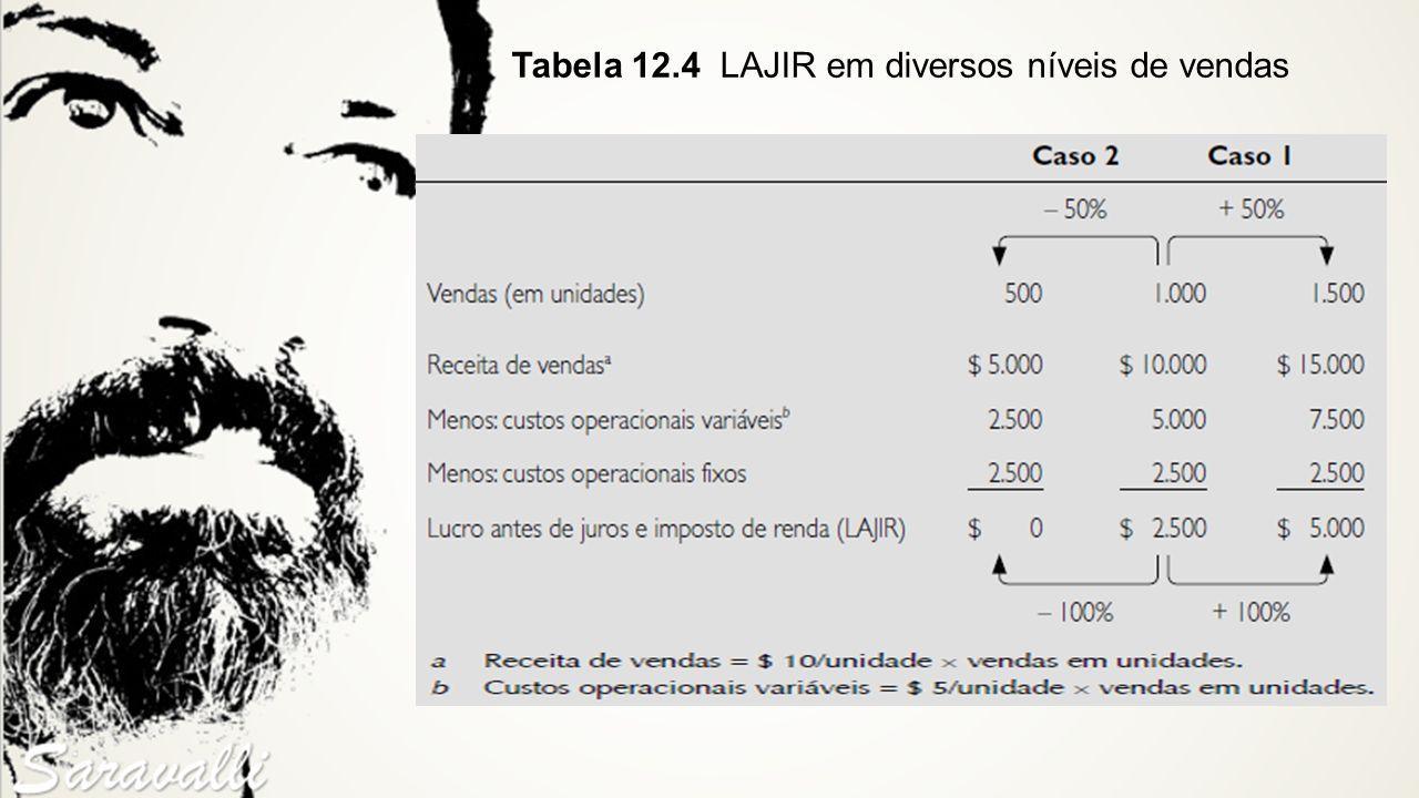 Tabela 12.4 LAJIR em diversos níveis de vendas