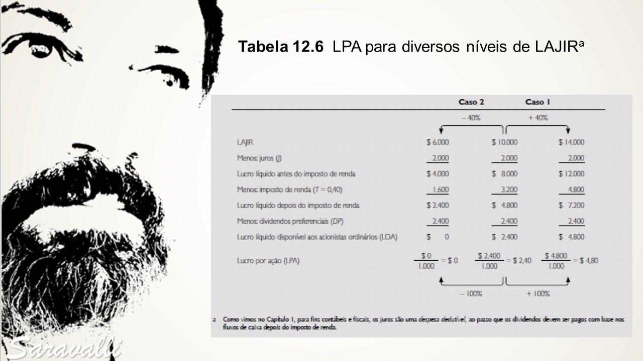 Tabela 12.6 LPA para diversos níveis de LAJIRa