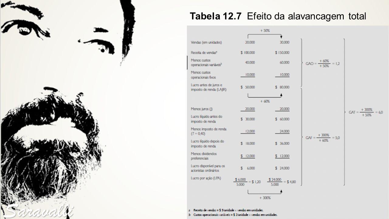 Tabela 12.7 Efeito da alavancagem total
