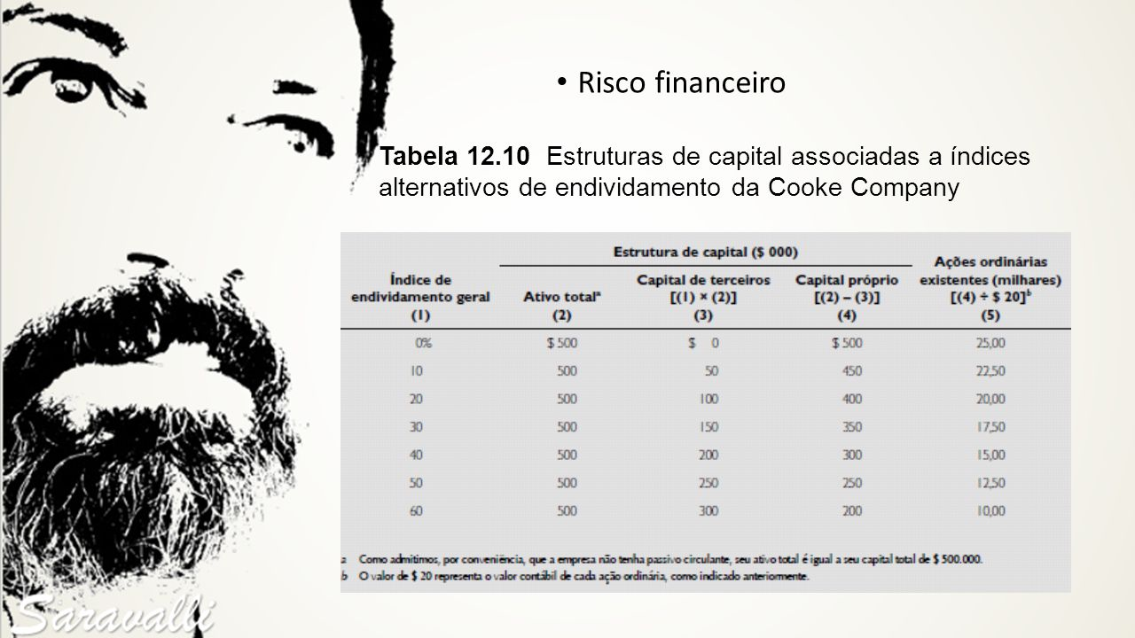 Risco financeiro Tabela 12.10 Estruturas de capital associadas a índices alternativos de endividamento da Cooke Company.