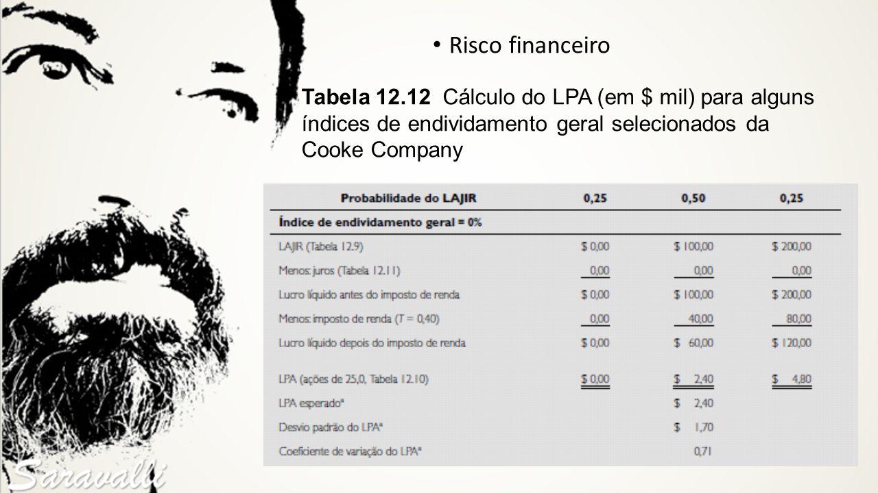 Risco financeiro Tabela 12.12 Cálculo do LPA (em $ mil) para alguns índices de endividamento geral selecionados da.