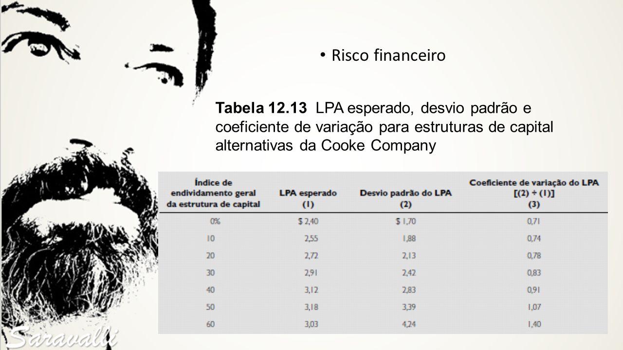 Risco financeiro Tabela 12.13 LPA esperado, desvio padrão e coeficiente de variação para estruturas de capital alternativas da Cooke Company.