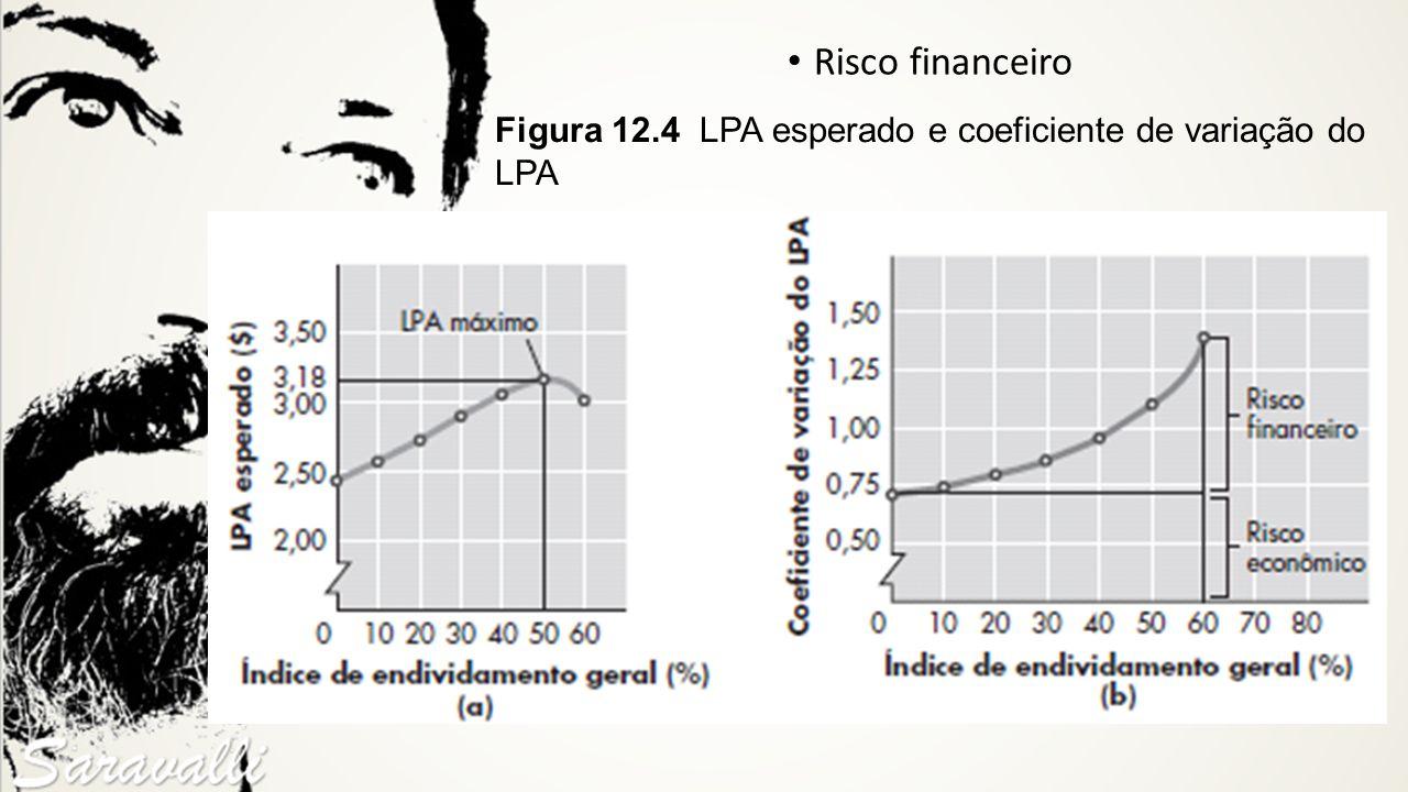 Risco financeiro Figura 12.4 LPA esperado e coeficiente de variação do LPA