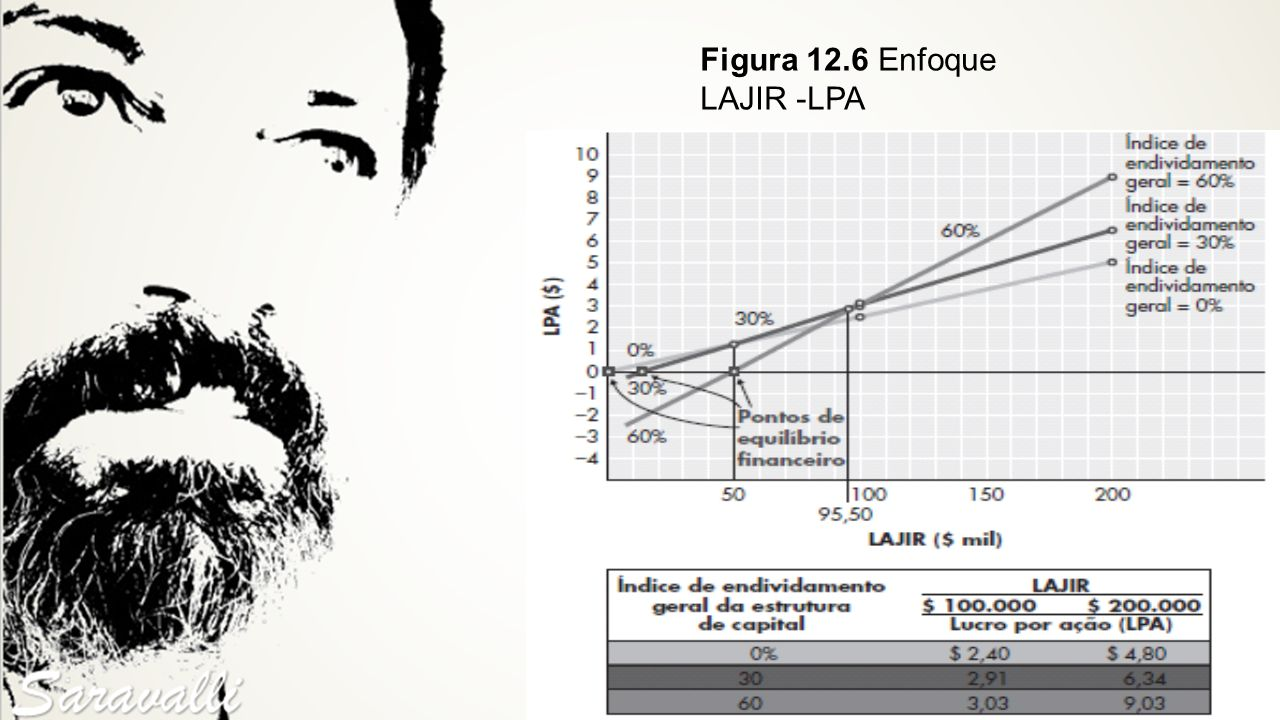 Figura 12.6 Enfoque LAJIR -LPA