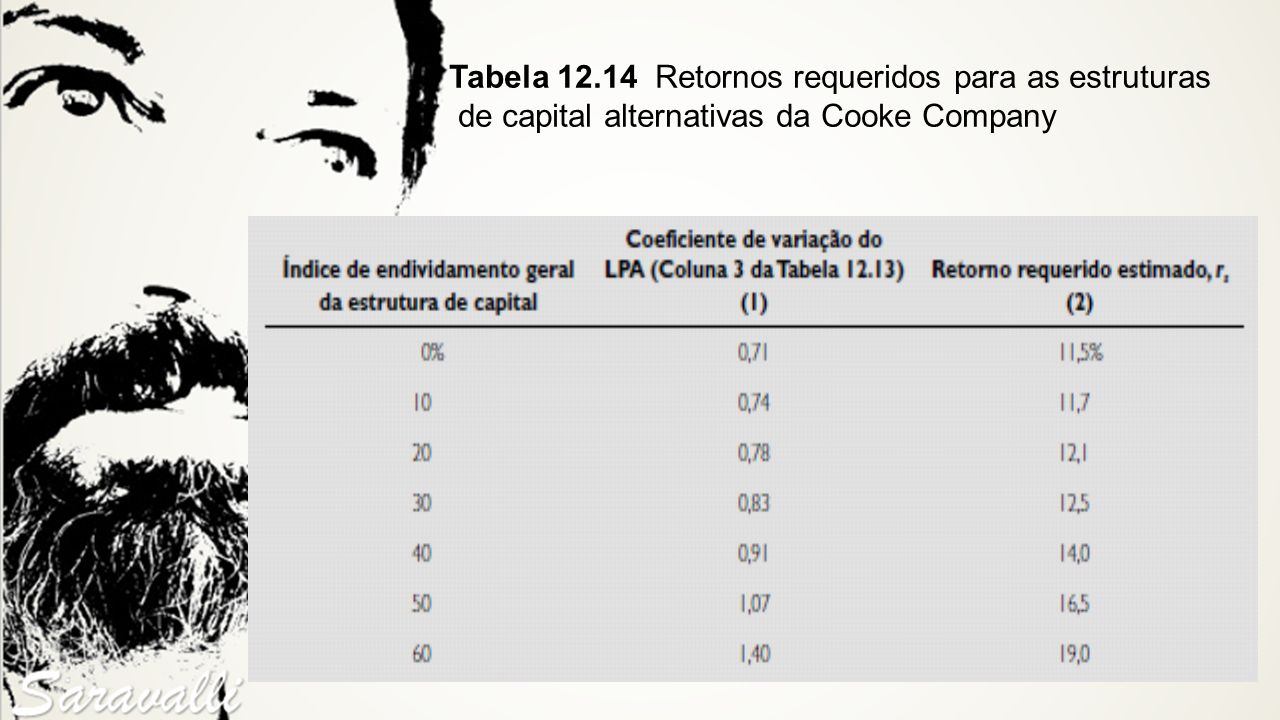 Tabela 12.14 Retornos requeridos para as estruturas