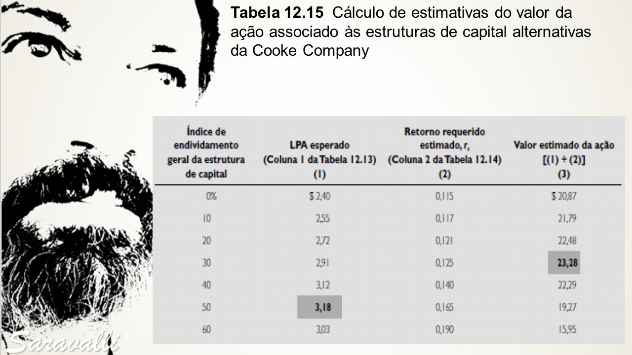 Tabela 12.15 Cálculo de estimativas do valor da