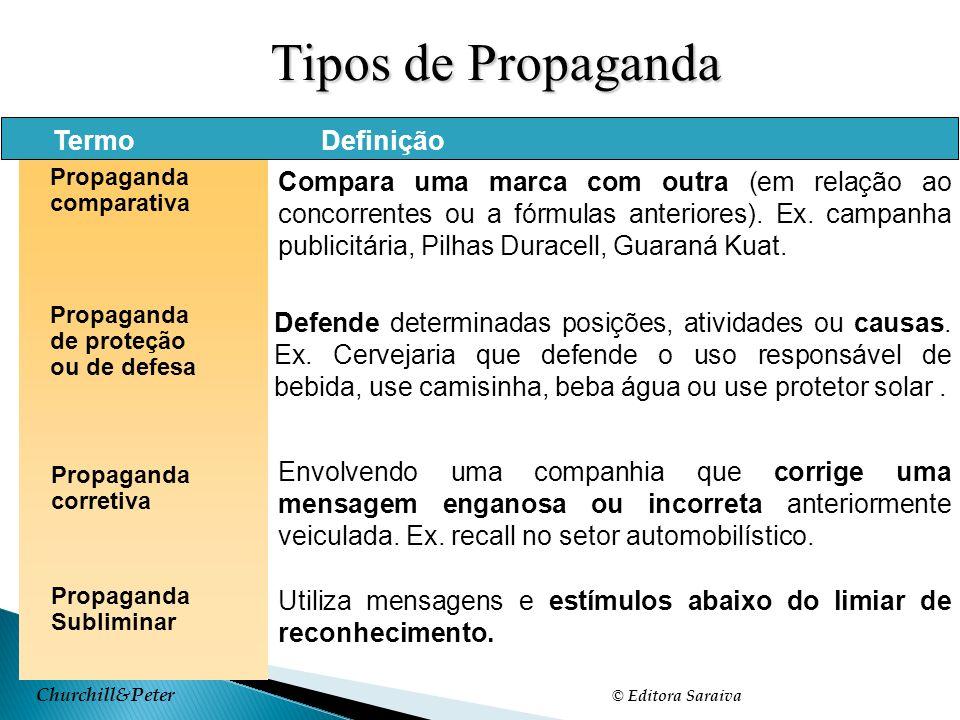 Tipos de Propaganda Termo Definição