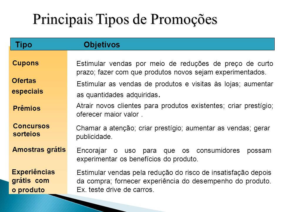 Principais Tipos de Promoções