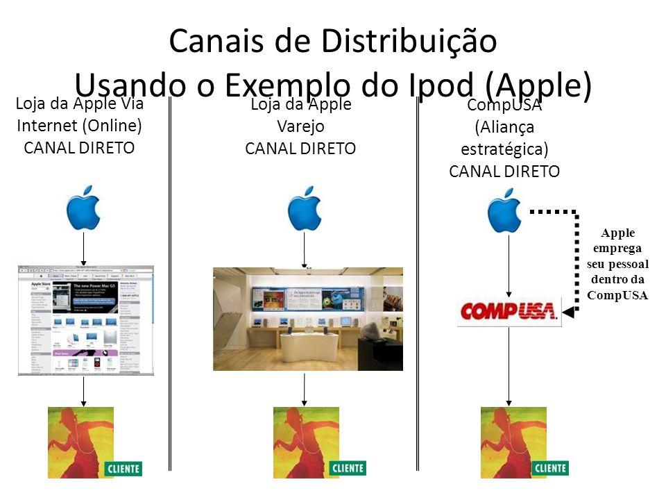 Canais de Distribuição Usando o Exemplo do Ipod (Apple)