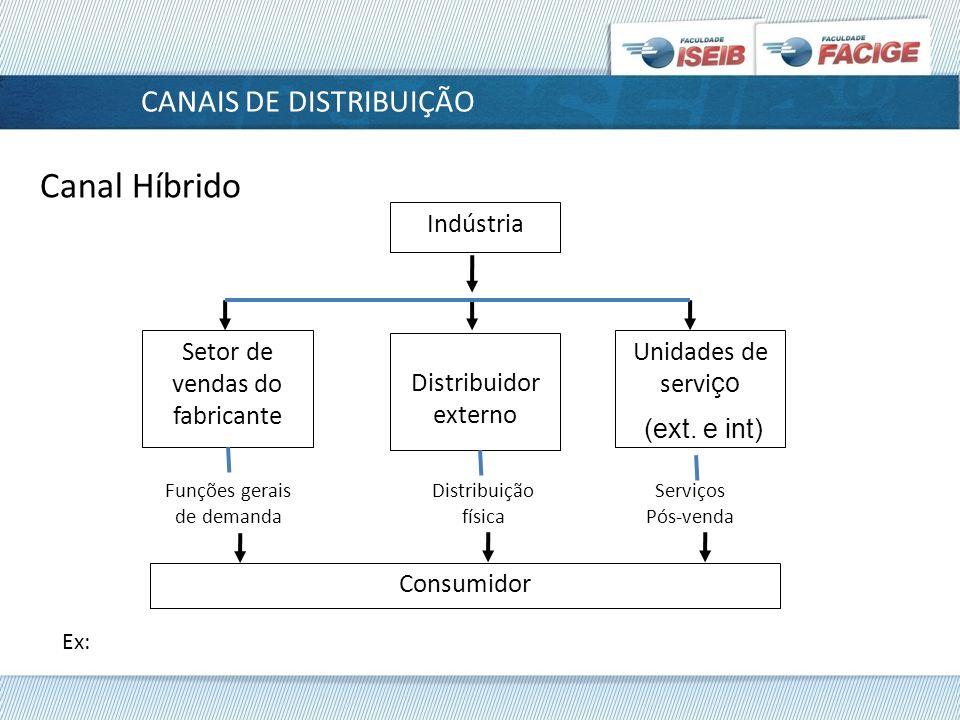 Canal Híbrido CANAIS DE DISTRIBUIÇÃO Indústria