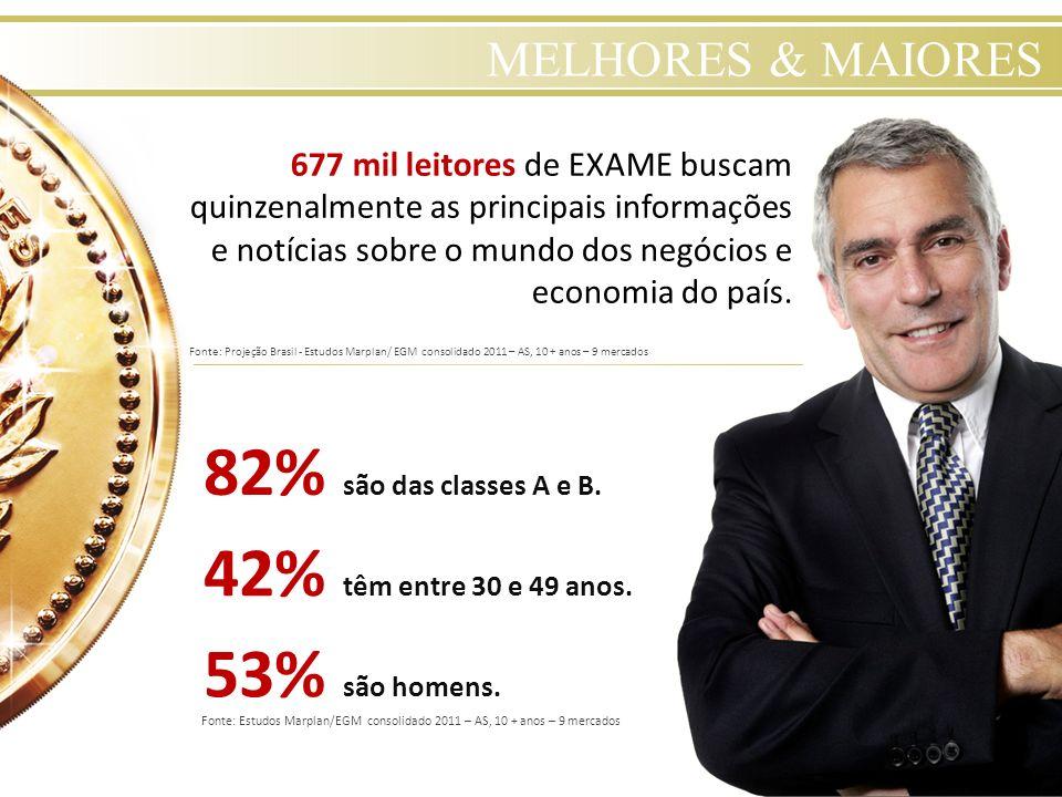 82% são das classes A e B. 42% têm entre 30 e 49 anos. 53% são homens.