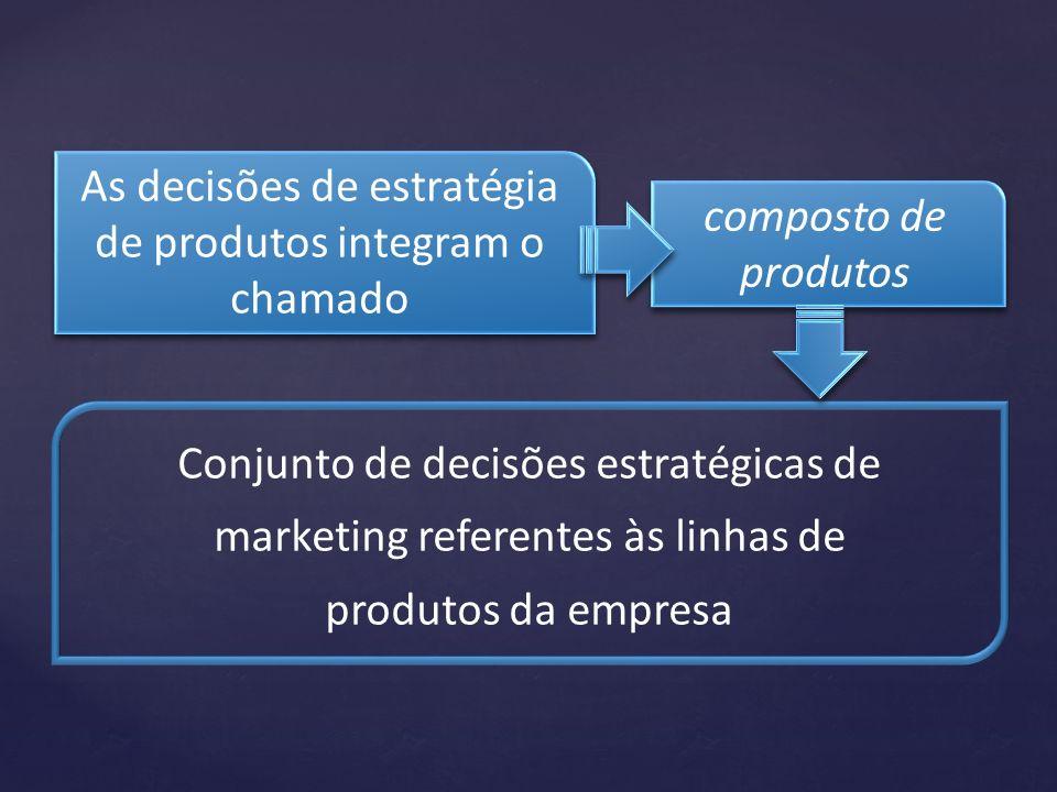 As decisões de estratégia de produtos integram o chamado