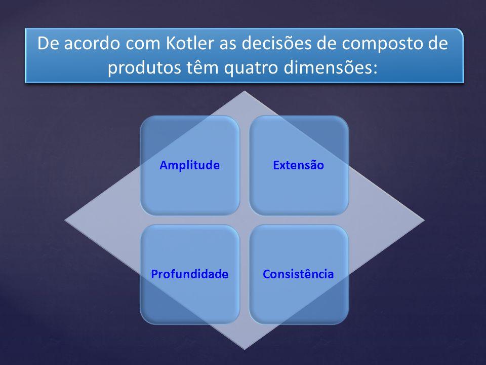 De acordo com Kotler as decisões de composto de produtos têm quatro dimensões: