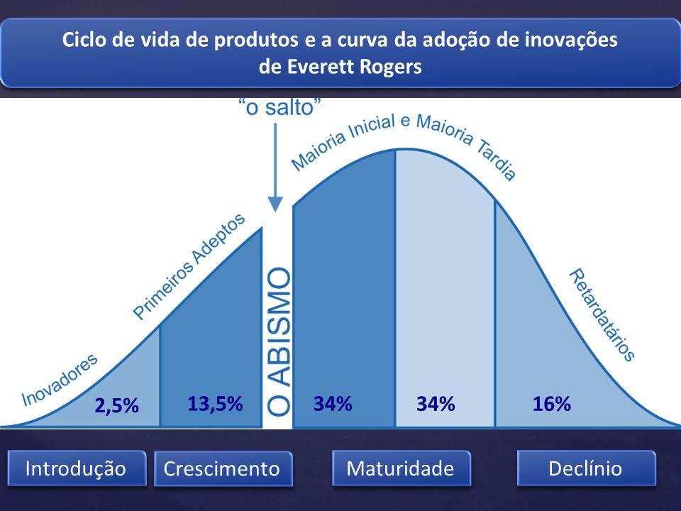 Ciclo de vida de produtos e a curva da adoção de inovações