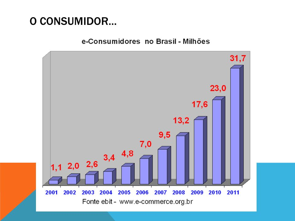 O consumidor...