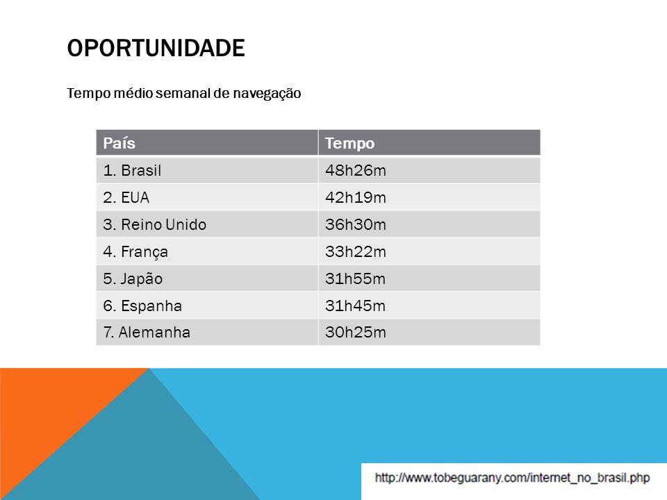 Oportunidade País Tempo 1. Brasil 48h26m 2. EUA 42h19m 3. Reino Unido