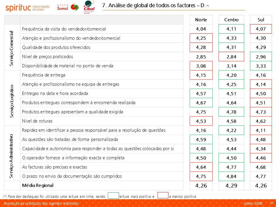 7. Análise de global de todos os factores – D (*)