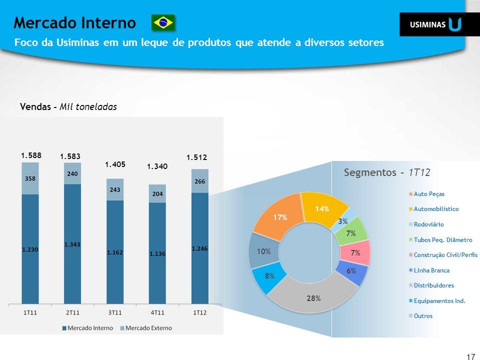 Mercado Interno Foco da Usiminas em um leque de produtos que atende a diversos setores. Vendas - Mil toneladas.