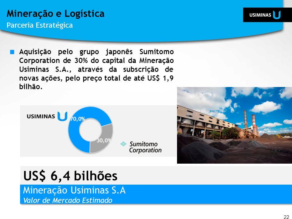 US$ 6,4 bilhões Mineração e Logística Mineração Usiminas S.A