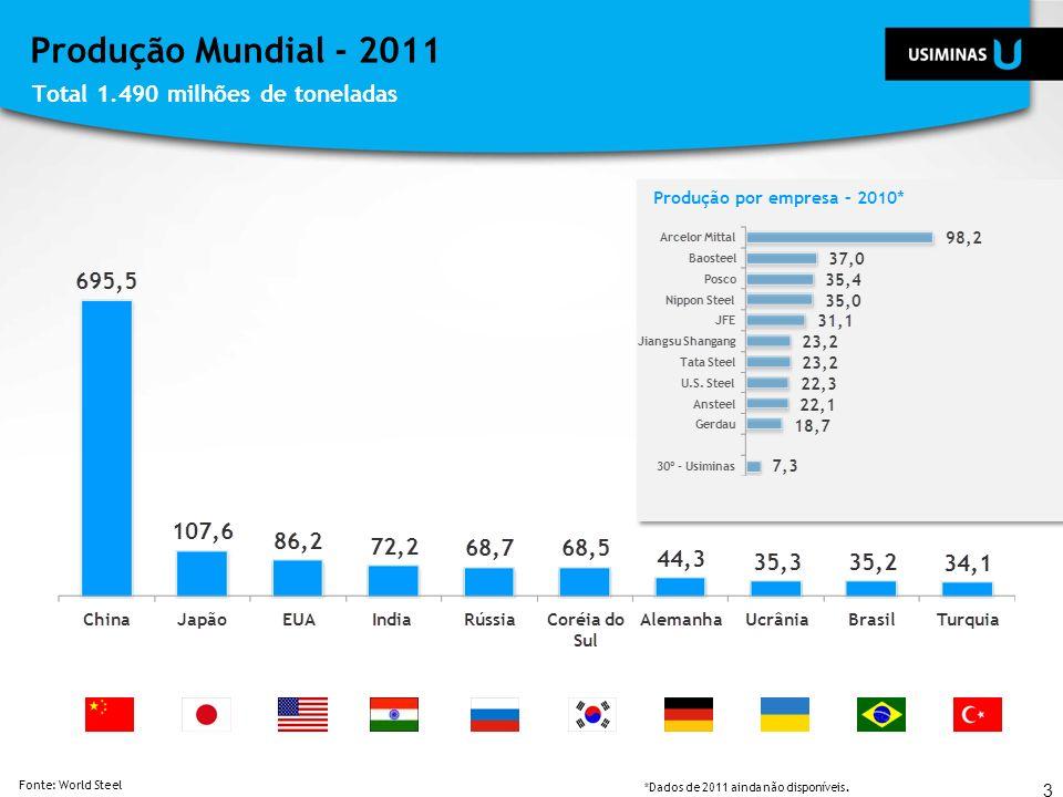 Produção Mundial - 2011 Total 1.490 milhões de toneladas