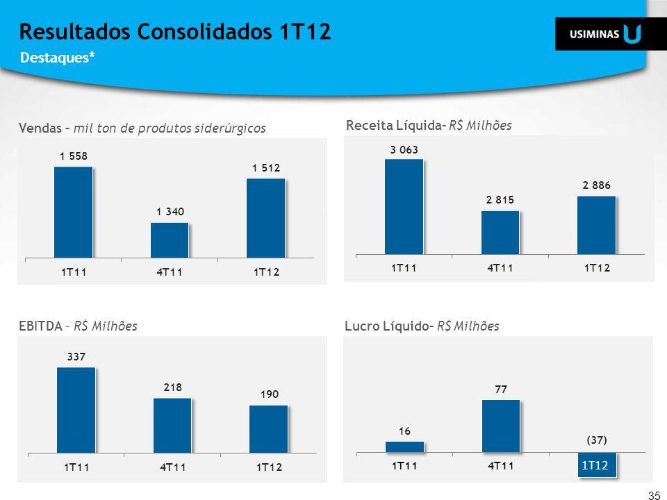 Resultados Consolidados 1T12