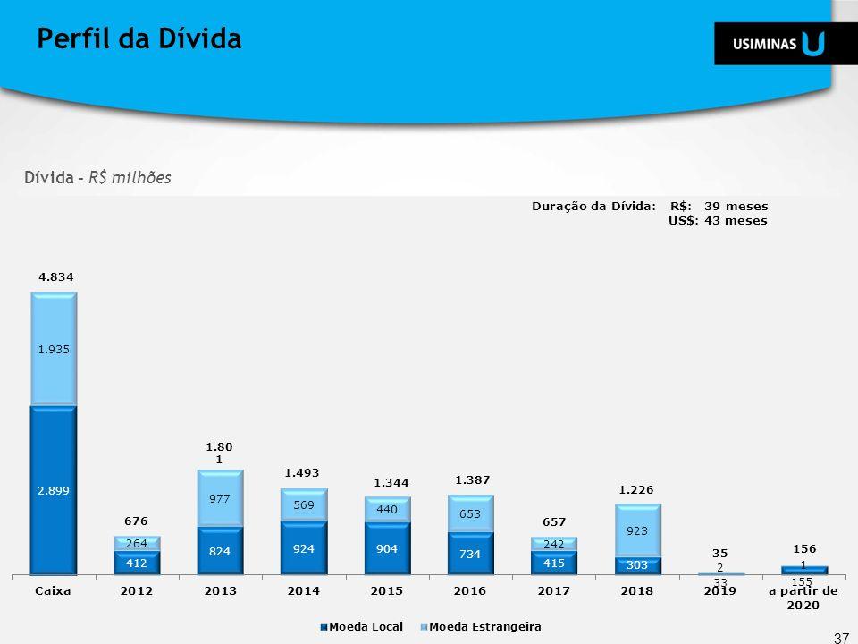 Perfil da Dívida Dívida - R$ milhões Duração da Dívida: R$: 39 meses