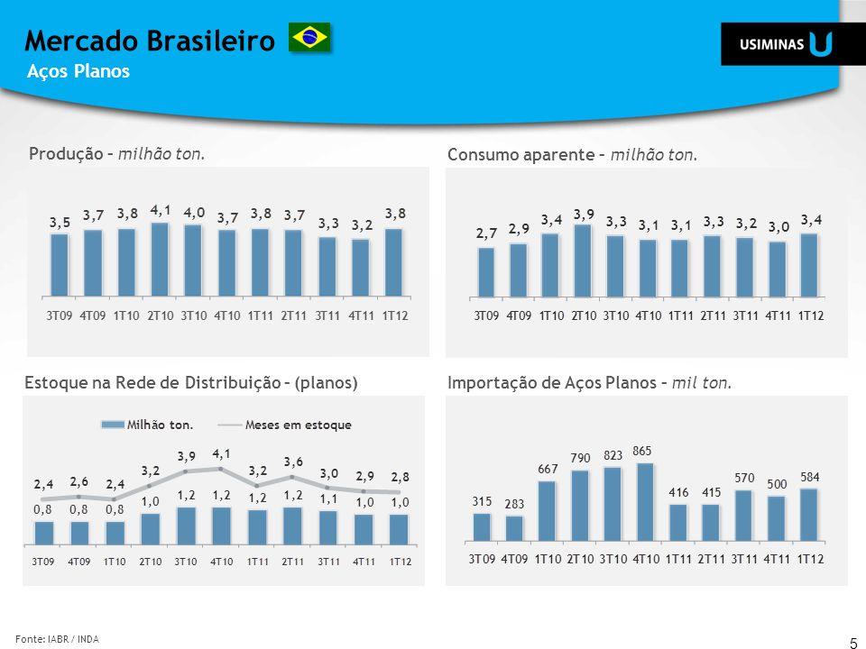 Mercado Brasileiro Aços Planos Produção – milhão ton.