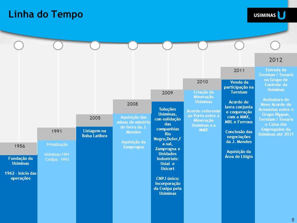 Linha do Tempo Fundação da Usiminas. 1962 - Início das operações. Privatização. Usiminas:1991 Cosipa: 1993.