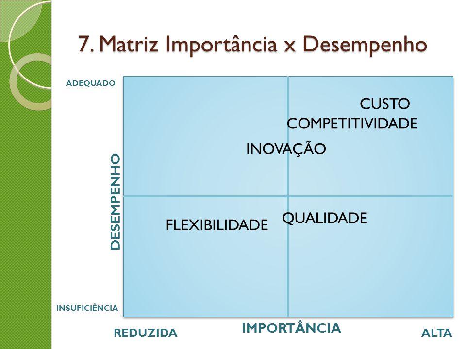 7. Matriz Importância x Desempenho