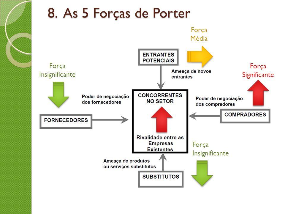 8. As 5 Forças de Porter Força Média Força Insignificante Força