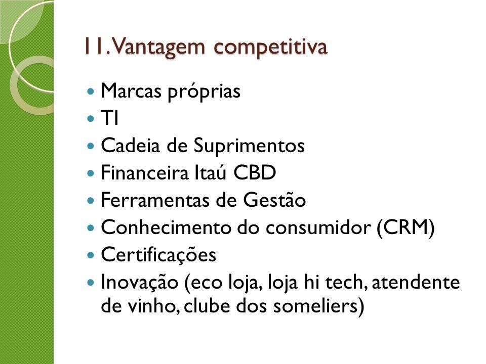 11. Vantagem competitiva Marcas próprias TI Cadeia de Suprimentos