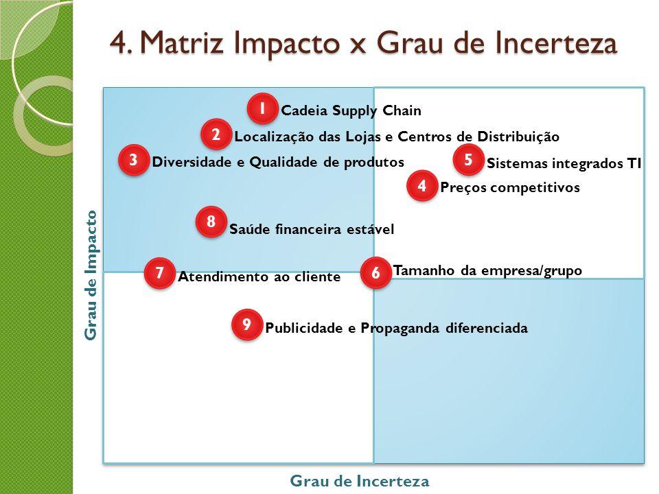 4. Matriz Impacto x Grau de Incerteza