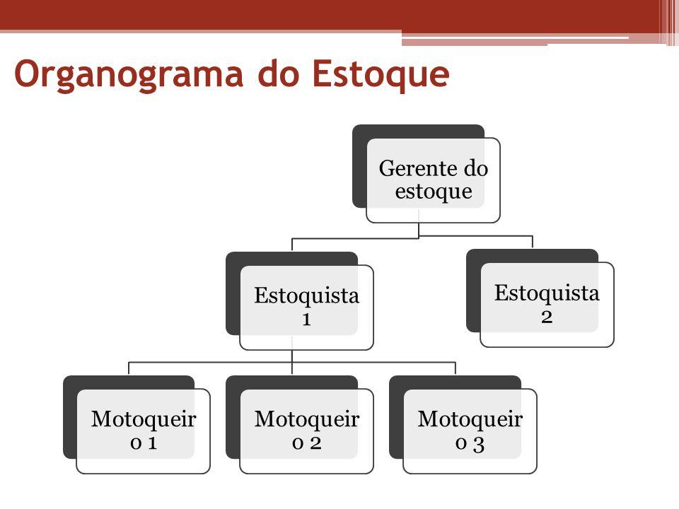 Organograma do Estoque