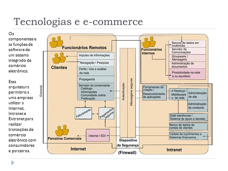 Tecnologias e e-commerce