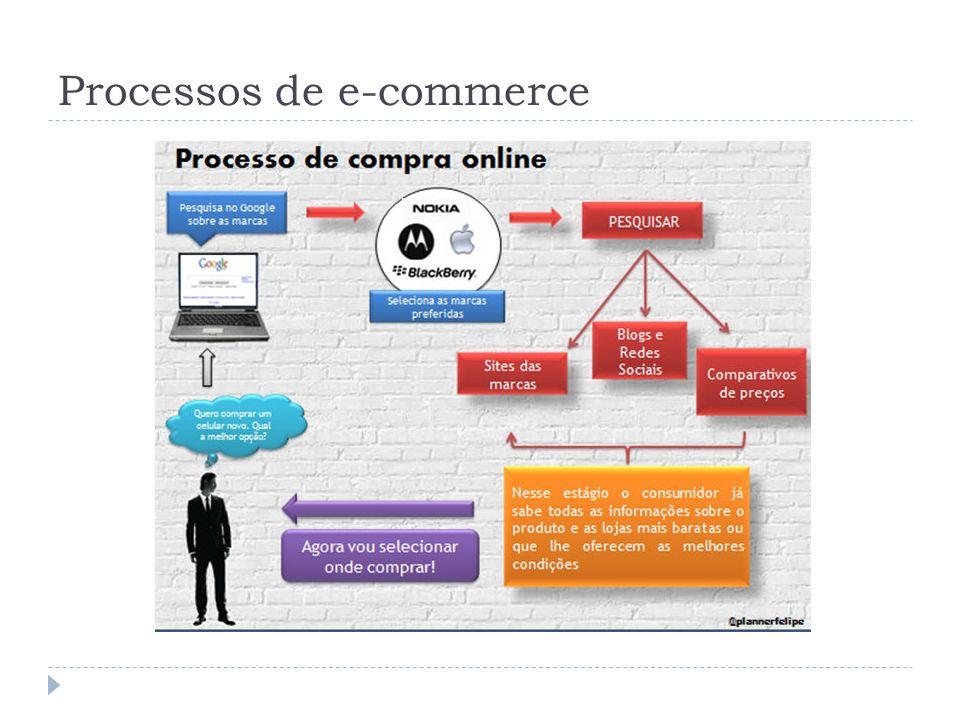 Processos de e-commerce