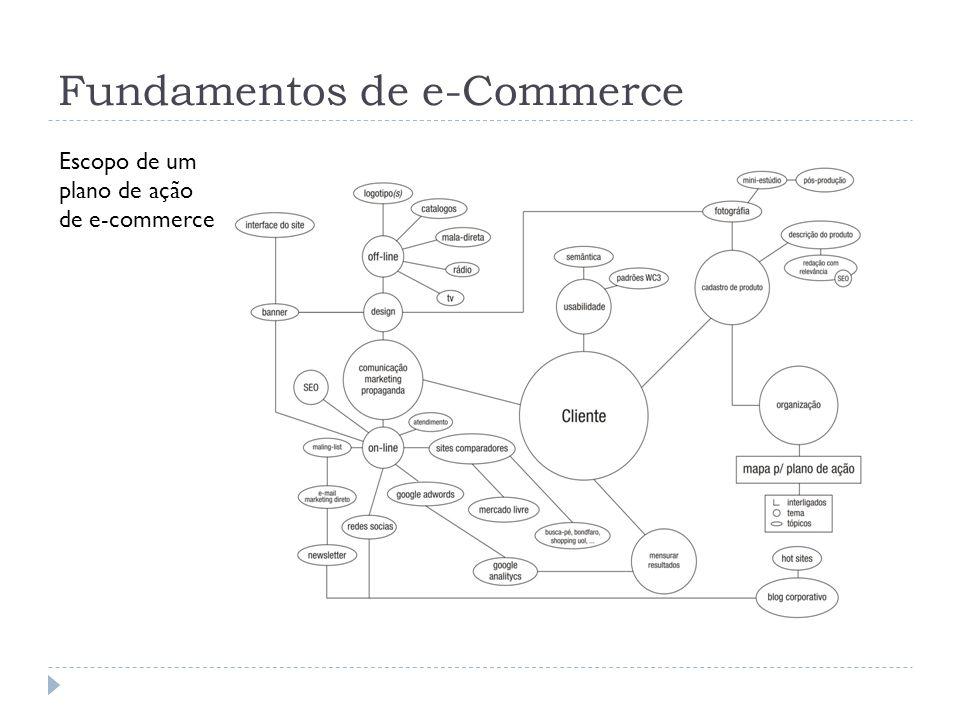 Fundamentos de e-Commerce